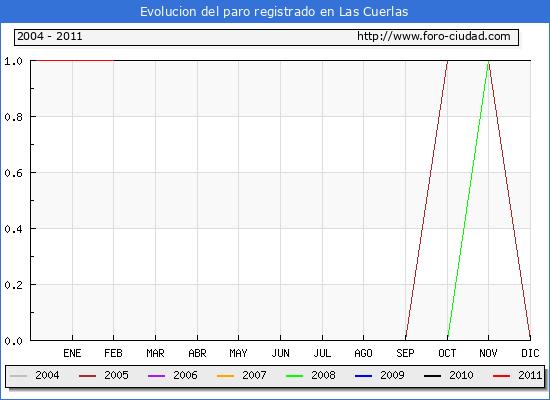 Evolucion  de los datos de parados para el Municipio de LAS CUERLAS hasta FEBRERO del 2011.