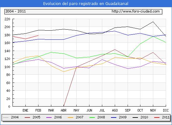 Evolucion  de los datos de parados para el Municipio de GUADALCANAL hasta FEBRERO del 2011.