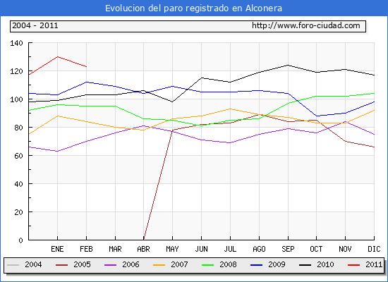 Evolucion  de los datos de parados para el Municipio de ALCONERA hasta FEBRERO del 2011.
