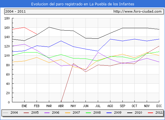 Evolucion  de los datos de parados para el Municipio de LA PUEBLA DE LOS INFANTES hasta FEBRERO del 2011.