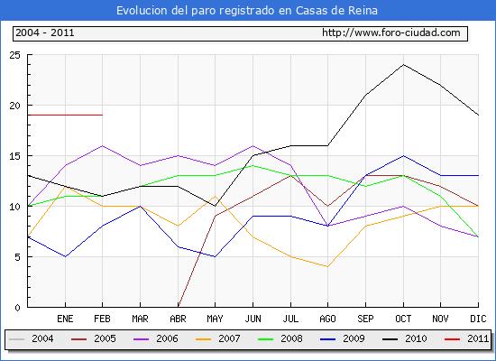 Evolucion  de los datos de parados para el Municipio de CASAS DE REINA hasta FEBRERO del 2011.