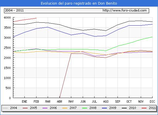 Evolucion  de los datos de parados para el Municipio de DON BENITO hasta FEBRERO del 2011.