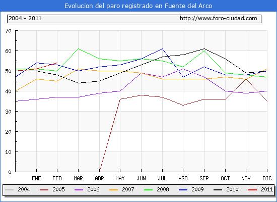 Evolucion  de los datos de parados para el Municipio de FUENTE DEL ARCO hasta FEBRERO del 2011.