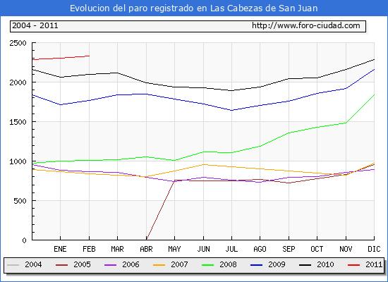 Evolucion  de los datos de parados para el Municipio de LAS CABEZAS DE SAN JUAN hasta FEBRERO del 2011.