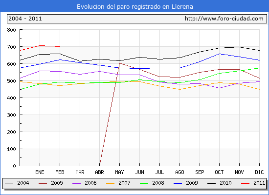 Evolucion  de los datos de parados para el Municipio de LLERENA hasta FEBRERO del 2011.