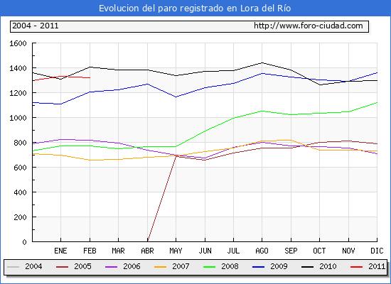 Evolucion  de los datos de parados para el Municipio de Lora del R�o hasta Febrero del 2011.