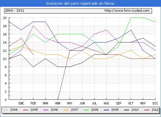 Evolucion  de los datos de parados para el Municipio de Reina hasta Febrero del 2011.