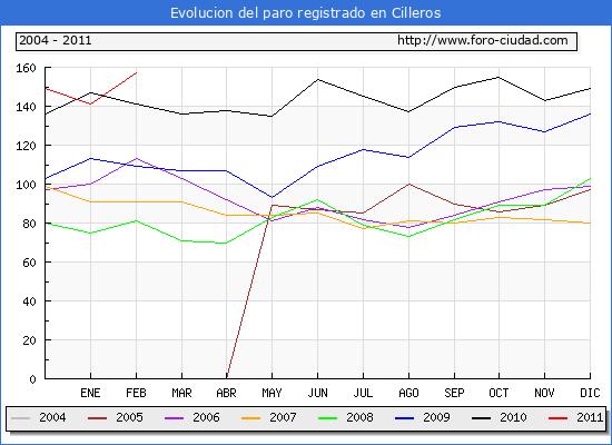 Evolucion  de los datos de parados para el Municipio de CILLEROS hasta FEBRERO del 2011.