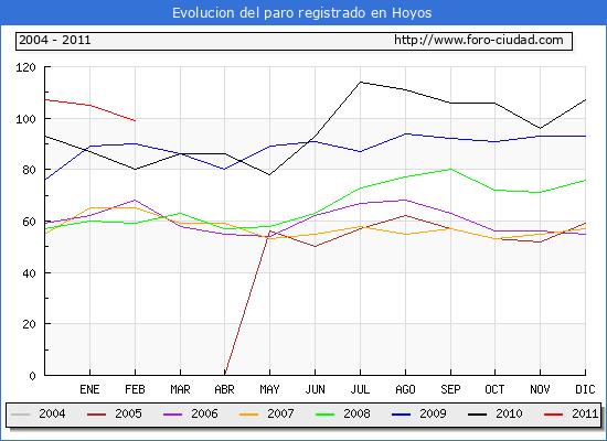 Evolucion  de los datos de parados para el Municipio de HOYOS hasta FEBRERO del 2011.