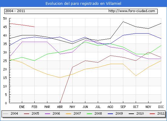 Evolucion  de los datos de parados para el Municipio de VILLAMIEL hasta FEBRERO del 2011.