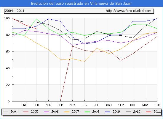 Evolucion  de los datos de parados para el Municipio de VILLANUEVA DE SAN JUAN hasta FEBRERO del 2011.