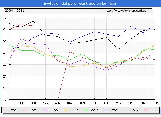 Evolucion  de los datos de parados para el Municipio de LUMBIER hasta FEBRERO del 2011.