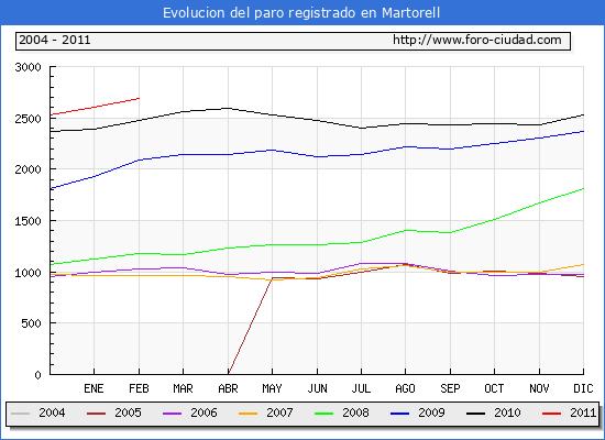 Evolucion  de los datos de parados para el Municipio de MARTORELL hasta FEBRERO del 2011.