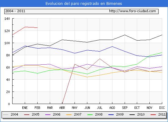 Evolucion  de los datos de parados para el Municipio de BIMENES hasta FEBRERO del 2011.