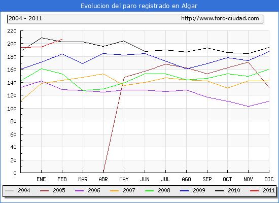 Evolucion de los datos de parados para el Municipio de Algar hasta Febrero del 2011.