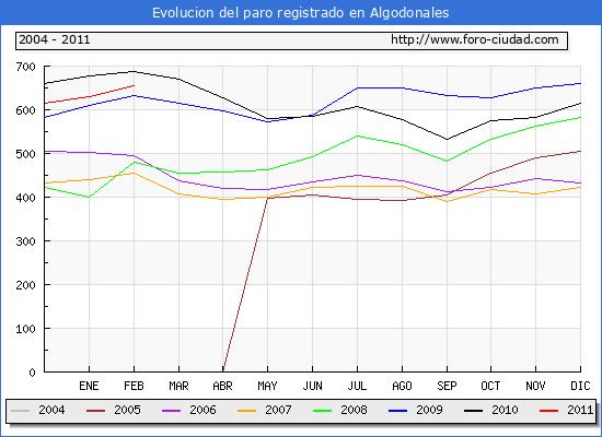 Evolucion  de los datos de parados para el Municipio de ALGODONALES hasta FEBRERO del 2011.
