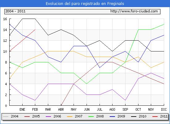 Evolucion  de los datos de parados para el Municipio de FREGINALS hasta FEBRERO del 2011.