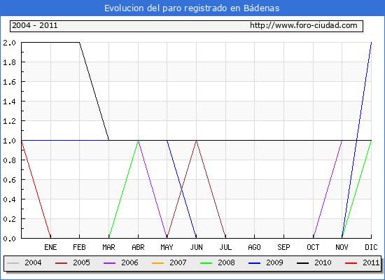 Evolucion  de los datos de parados para el Municipio de BADENAS hasta FEBRERO del 2011.