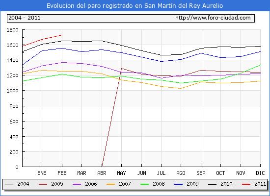 Evolucion  de los datos de parados para el Municipio de SAN MARTIN DEL REY AURELIO hasta FEBRERO del 2011.