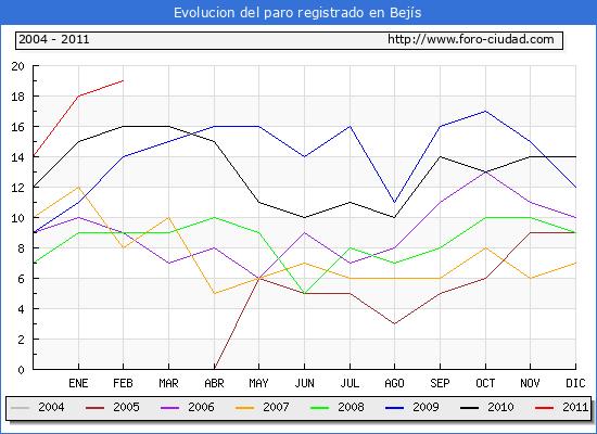 Evolucion  de los datos de parados para el Municipio de BEJIS hasta FEBRERO del 2011.