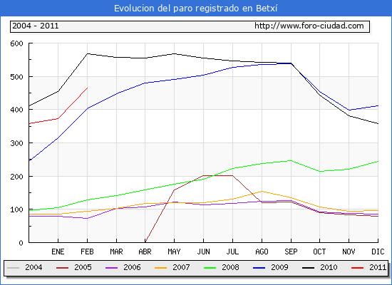 Evolucion de los datos de parados para el Municipio de Betxí hasta Febrero del 2011.