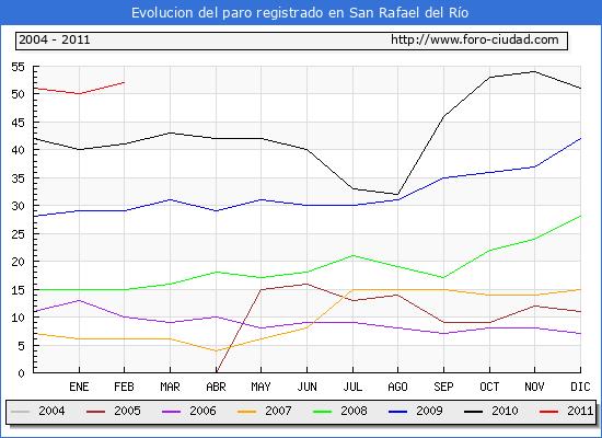 Evolucion  de los datos de parados para el Municipio de SAN RAFAEL DEL RIO hasta FEBRERO del 2011.