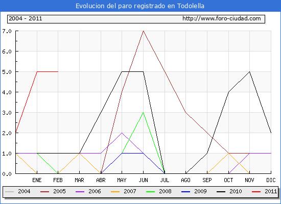 Evolucion  de los datos de parados para el Municipio de TODOLELLA hasta FEBRERO del 2011.