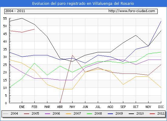 Evolucion  de los datos de parados para el Municipio de VILLALUENGA DEL ROSARIO hasta FEBRERO del 2011.