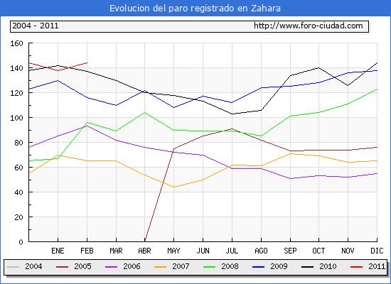 Evolucion  de los datos de parados para el Municipio de Zahara hasta Febrero del 2011.