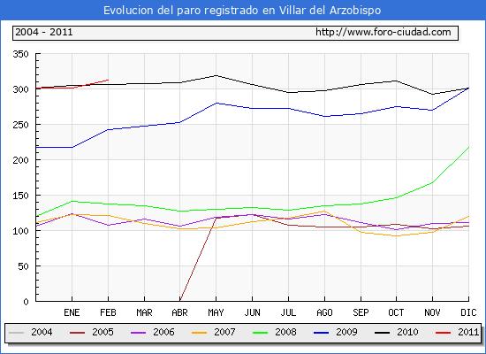 Evolucion  de los datos de parados para el Municipio de VILLAR DEL ARZOBISPO hasta FEBRERO del 2011.