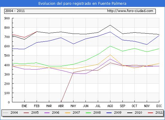 Evolucion  de los datos de parados para el Municipio de FUENTE PALMERA hasta FEBRERO del 2011.