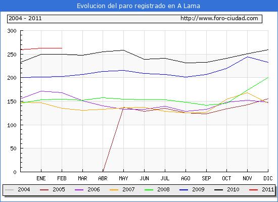 Evolucion  de los datos de parados para el Municipio de A LAMA hasta FEBRERO del 2011.
