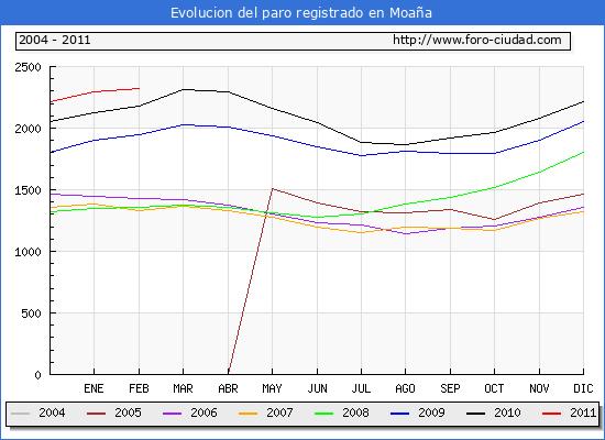 Evolucion  de los datos de parados para el Municipio de MOA�A hasta FEBRERO del 2011.