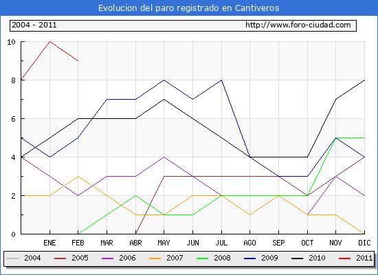 Evolucion  de los datos de parados para el Municipio de Cantiveros hasta Febrero del 2011.