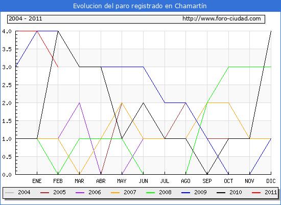 Evolucion  de los datos de parados para el Municipio de CHAMARTIN hasta FEBRERO del 2011.