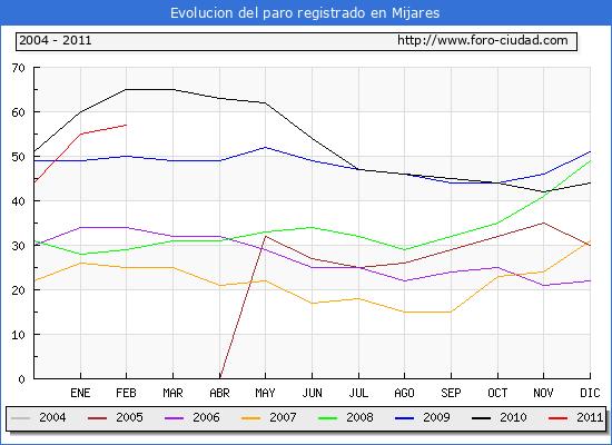 Evolucion  de los datos de parados para el Municipio de MIJARES hasta FEBRERO del 2011.