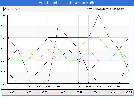 Evolucion  de los datos de parados para el Municipio de MU�ICO hasta FEBRERO del 2011.