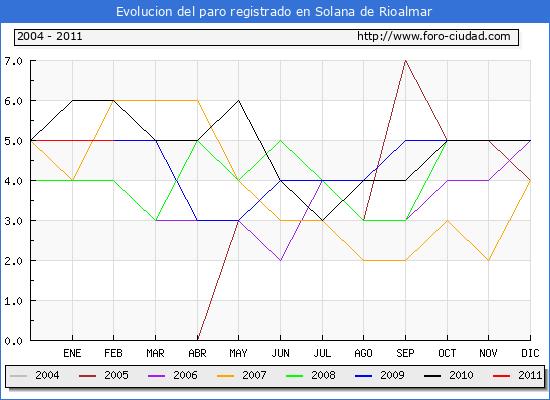 Evolucion  de los datos de parados para el Municipio de SOLANA DE RIOALMAR hasta FEBRERO del 2011.