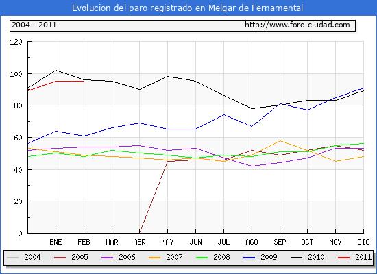 Evolucion  de los datos de parados para el Municipio de MELGAR DE FERNAMENTAL hasta febrero de 2011.