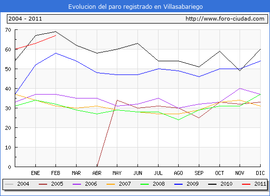 Evolucion  de los datos de parados para el Municipio de VILLASABARIEGO hasta FEBRERO del 2011.