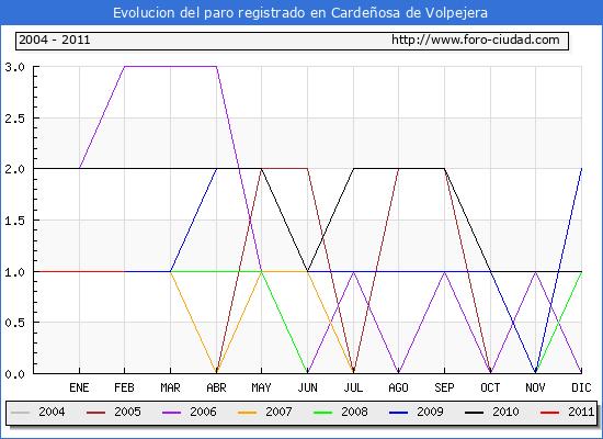 Evolucion  de los datos de parados para el Municipio de CARDE�OSA DE VOLPEJERA hasta FEBRERO del 2011.