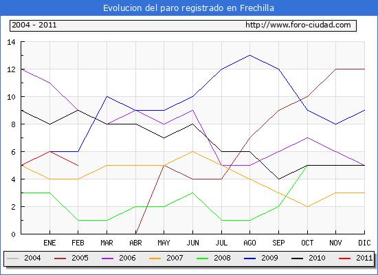 Evolucion  de los datos de parados para el Municipio de FRECHILLA hasta FEBRERO del 2011.