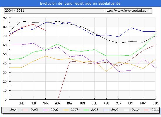 Evolucion  de los datos de parados para el Municipio de Babilafuente hasta Marzo del 2011.