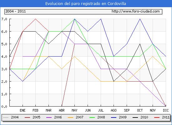 Evolucion  de los datos de parados para el Municipio de CORDOVILLA hasta MARZO del 2011.