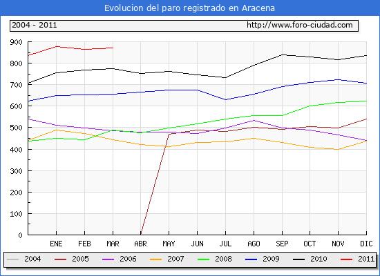Evolucion  de los datos de parados para el Municipio de ARACENA hasta MARZO del 2011.