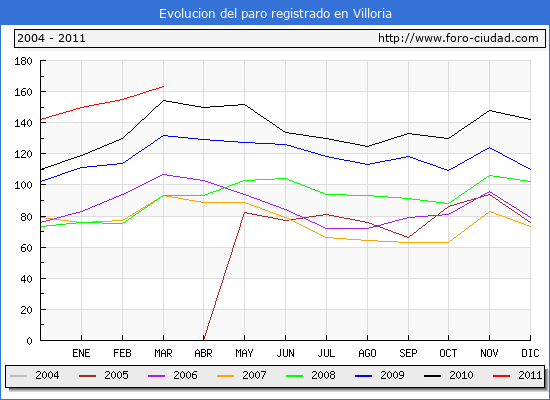 Evolucion  de los datos de parados para el Municipio de VILLORIA hasta MARZO del 2011.