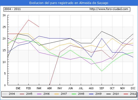 Evolucion  de los datos de parados para el Municipio de ALMEIDA DE SAYAGO hasta MARZO del 2011.