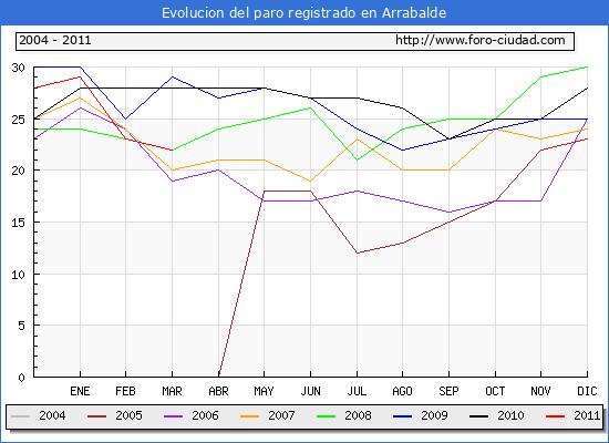 Evolucion  de los datos de parados para el Municipio de ARRABALDE hasta MARZO del 2011.