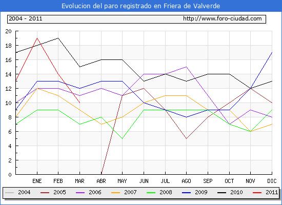 Evolucion  de los datos de parados para el Municipio de FRIERA DE VALVERDE hasta MARZO del 2011.