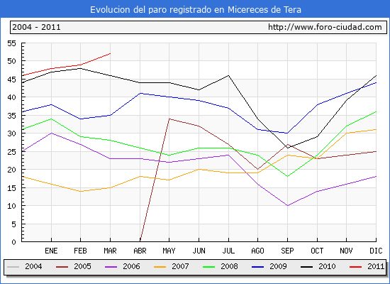 Evolucion  de los datos de parados para el Municipio de MICERECES DE TERA hasta MARZO del 2011.